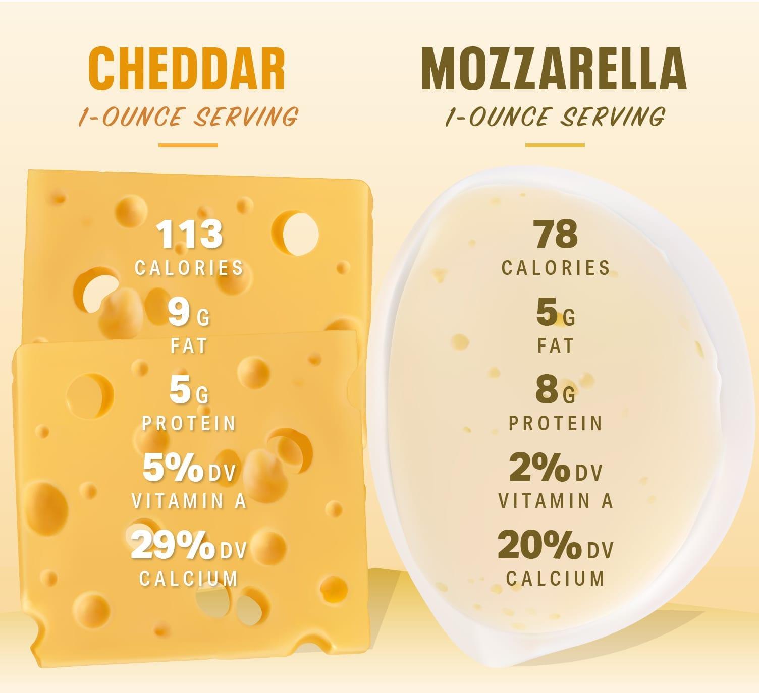 Mozzarella Cheese and Cheddar Cheese