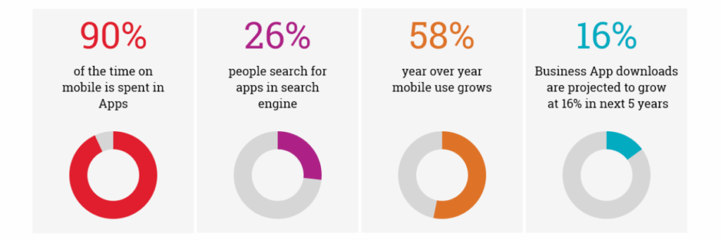 mobile app growth-rate